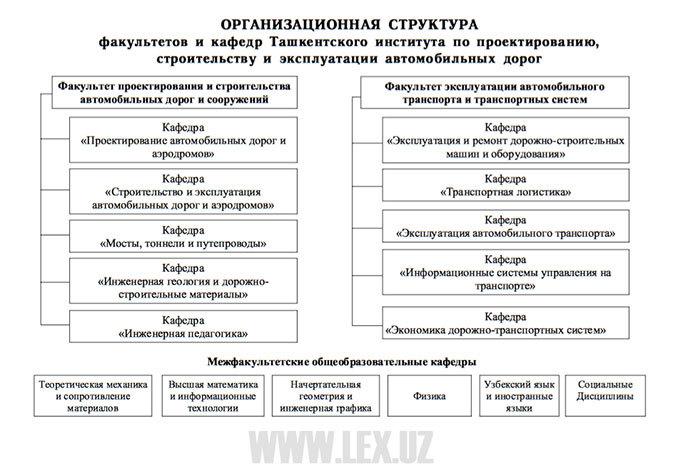 Автомобильно-дорожный факультет (институт) санкт-петербургского государстве